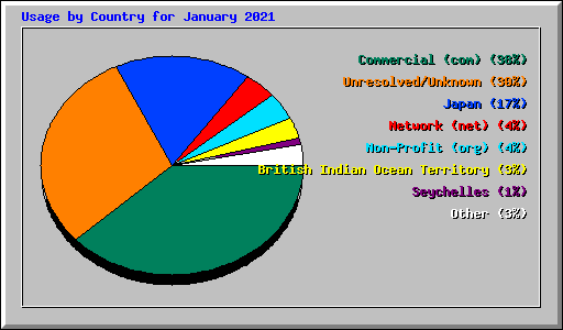 Usage by Country for January 2021